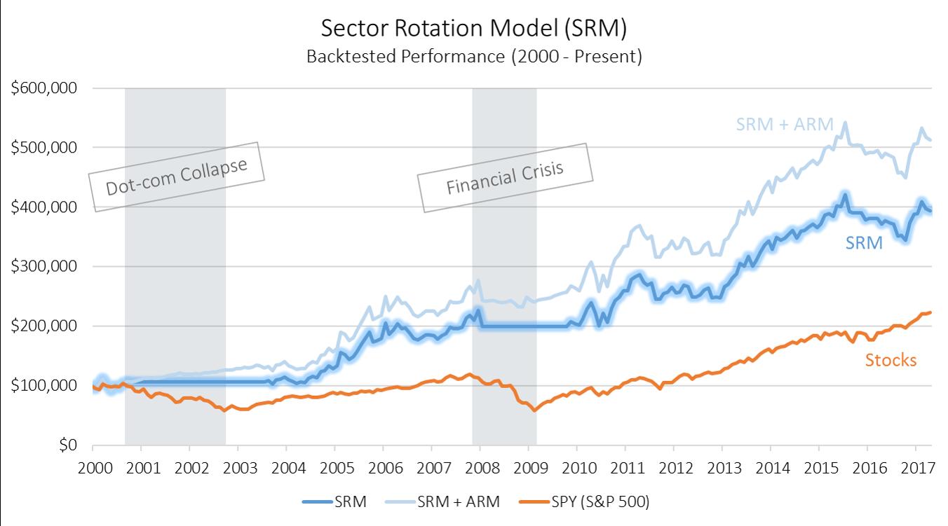 Sector Rotation Model