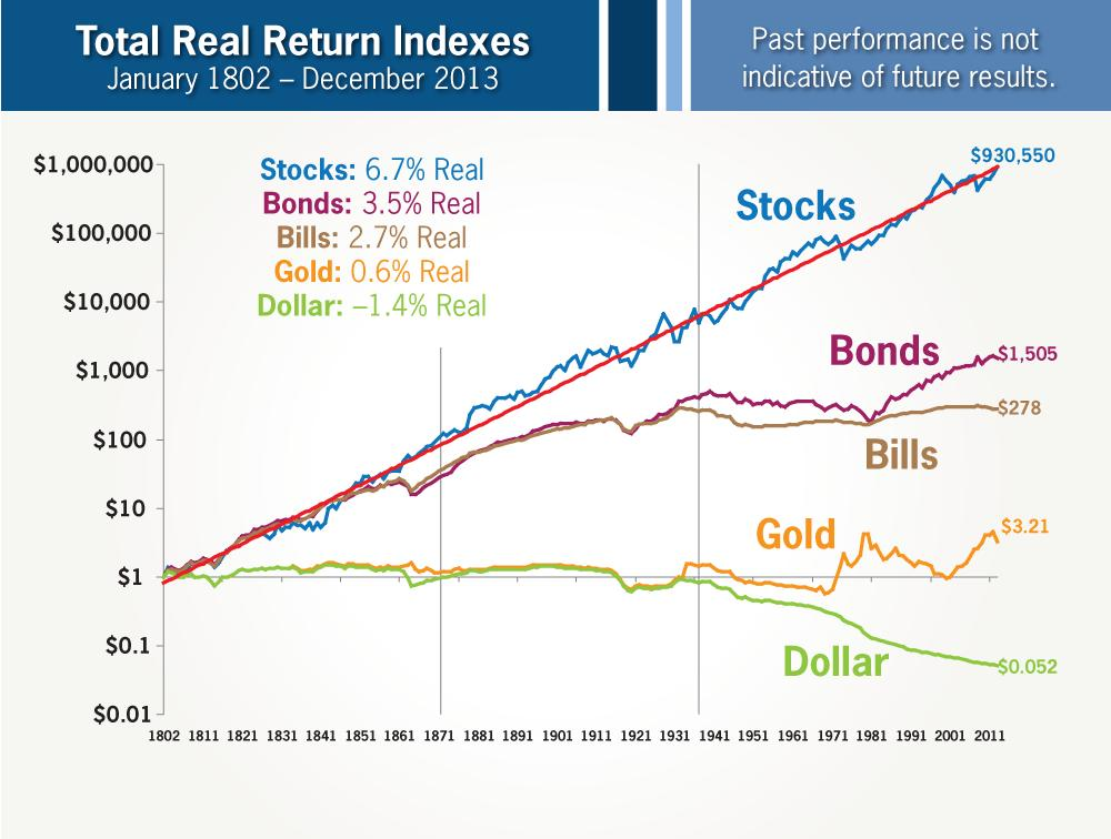 Total Real Return by Asset Class