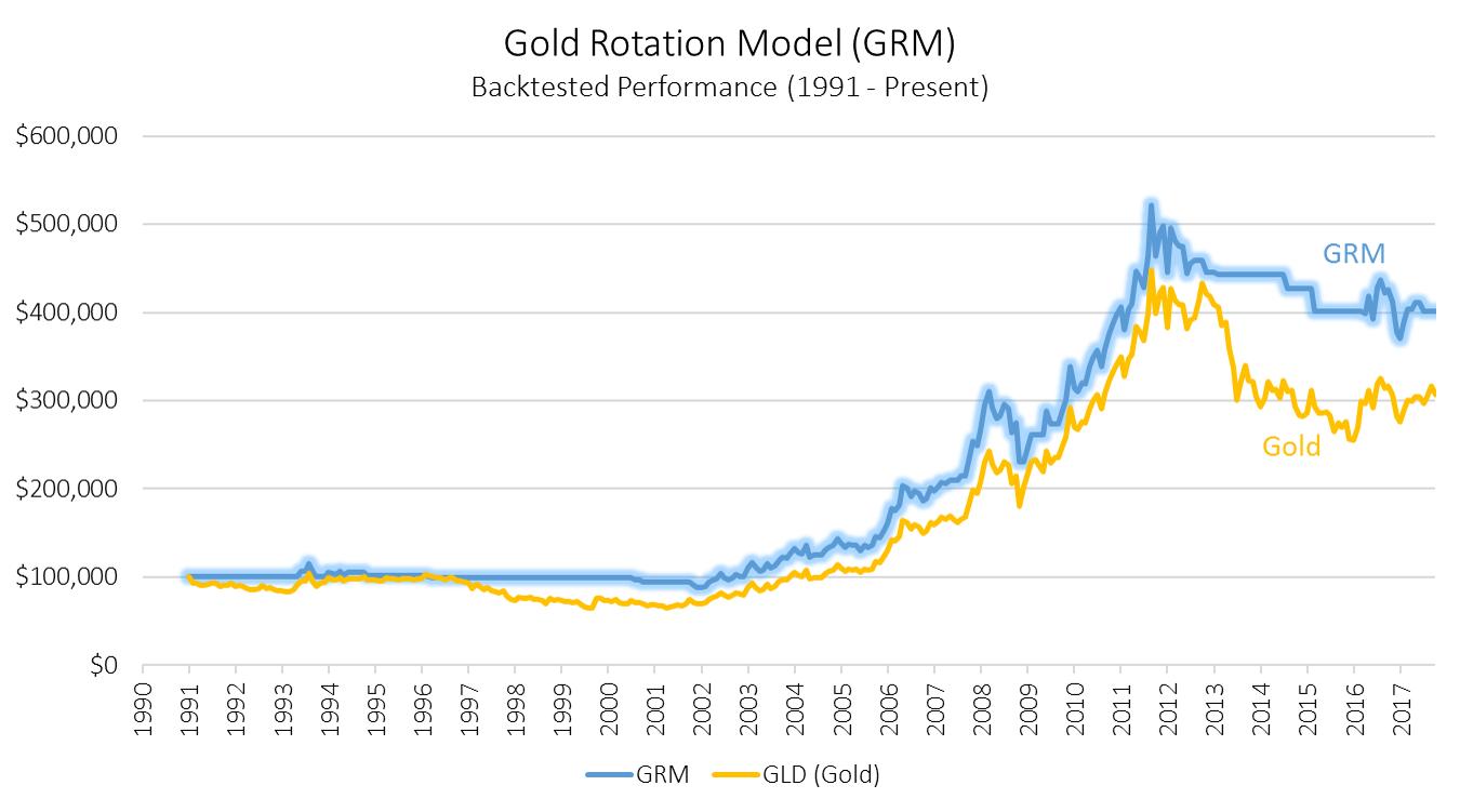 Gold Rotation Model