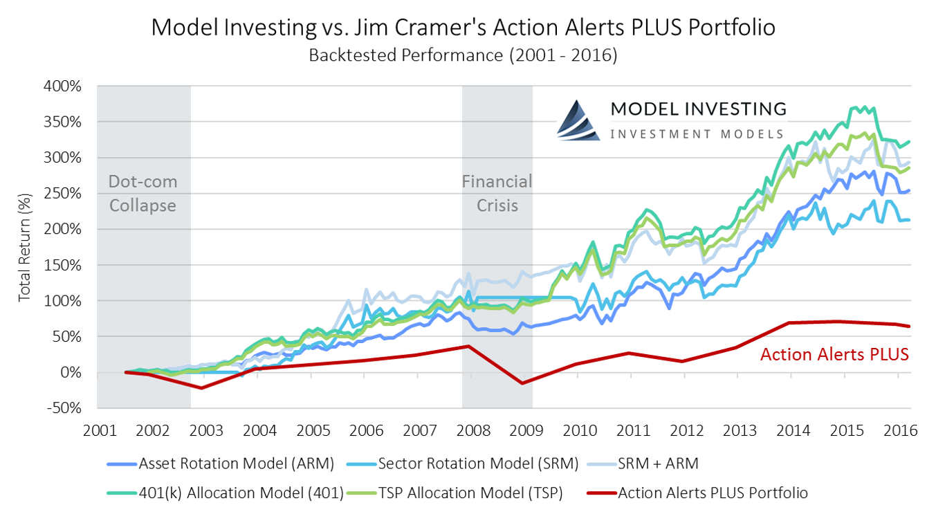 Model Investing vs. Jim Cramer