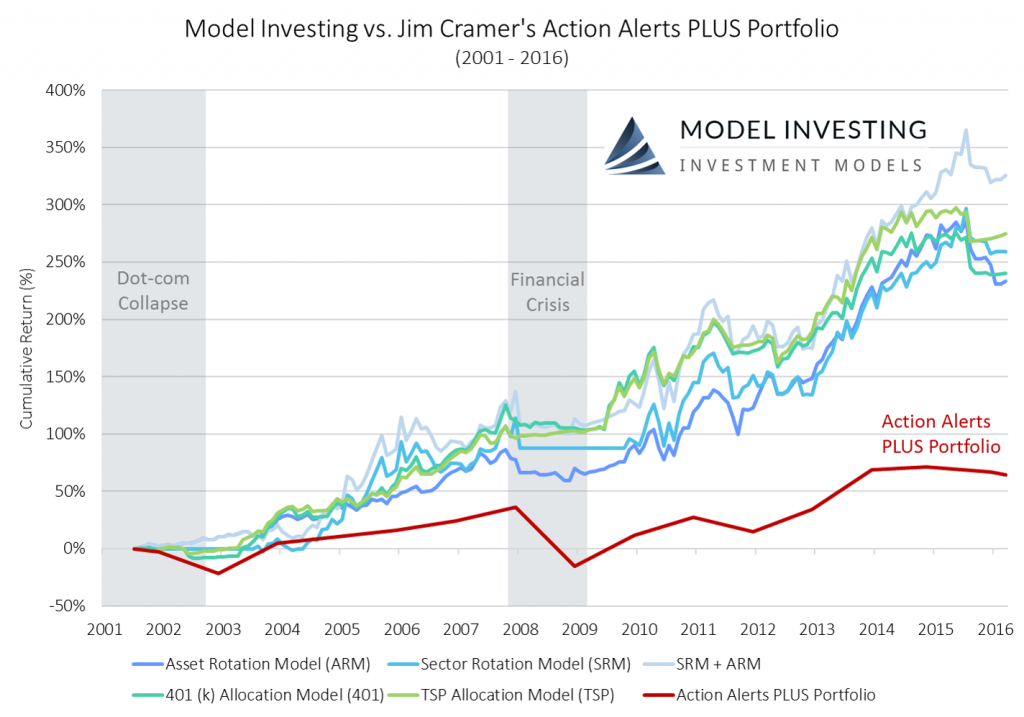 Model Investing vs. Jim Cramer's Action Alerts PLUS Portfolio