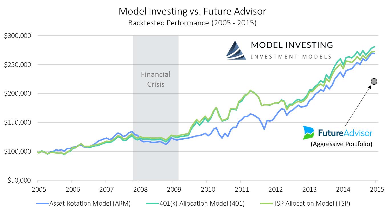 Model Investing vs. Future Advisor