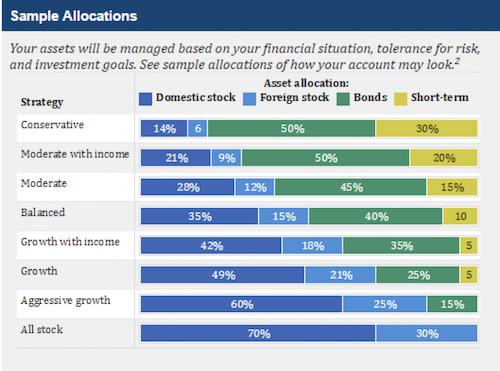 Strategic Asset Allocation Example