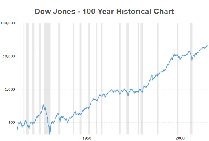 Dow Jones Industrial Average 100 Year Historical Chart