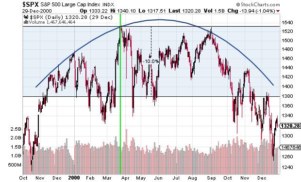 2000 Stock Market Top