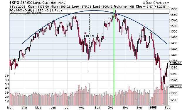 2007 Stock Market Top