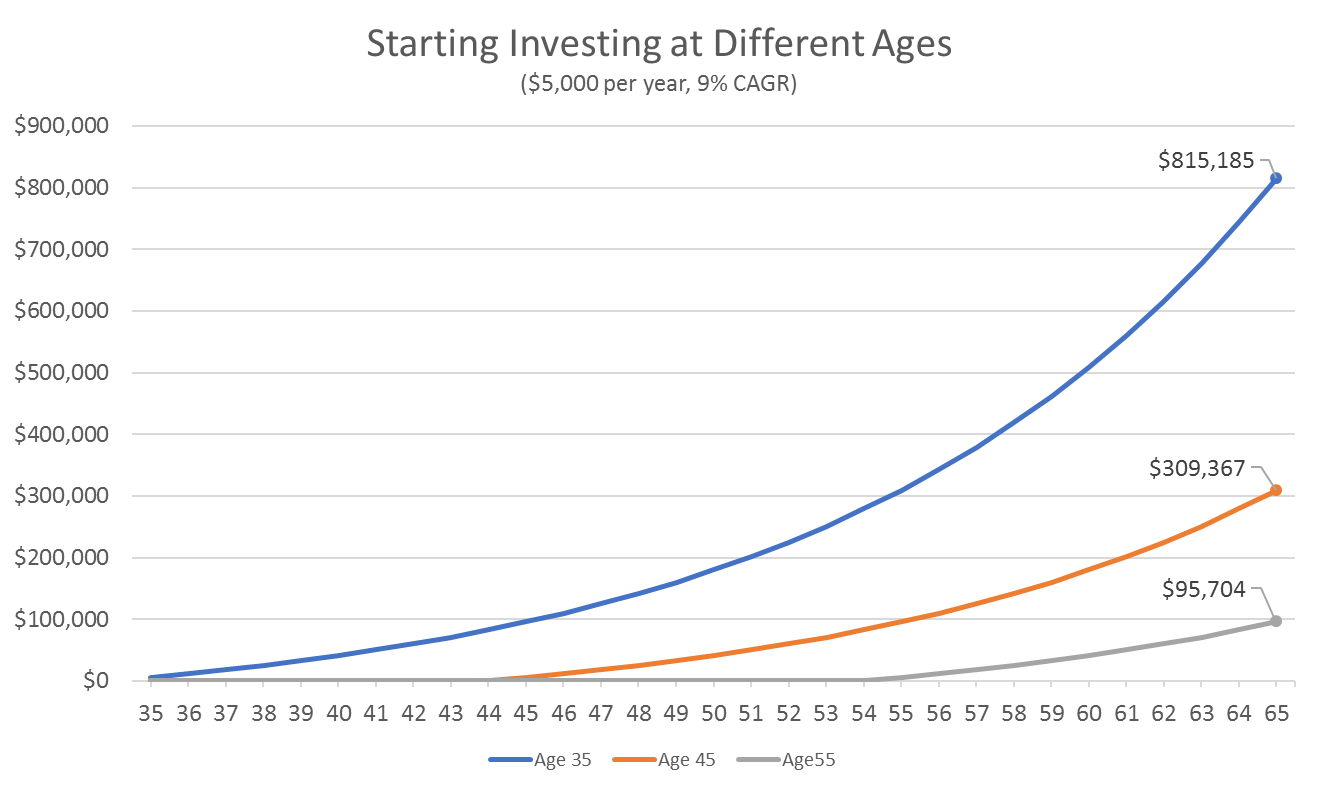Starting Investing at Different Ages
