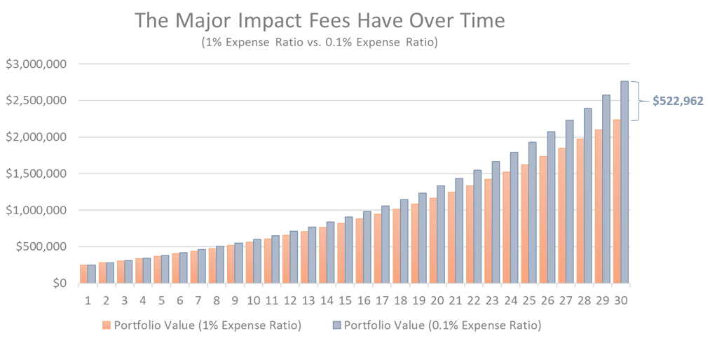 Chart showing the major impact fees have over time