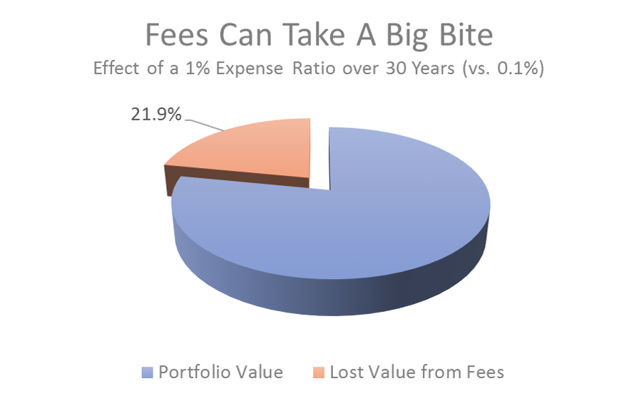 Effect of Fees Over Time