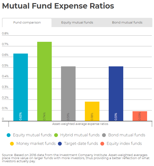 Mutual Fund Expense Ratios