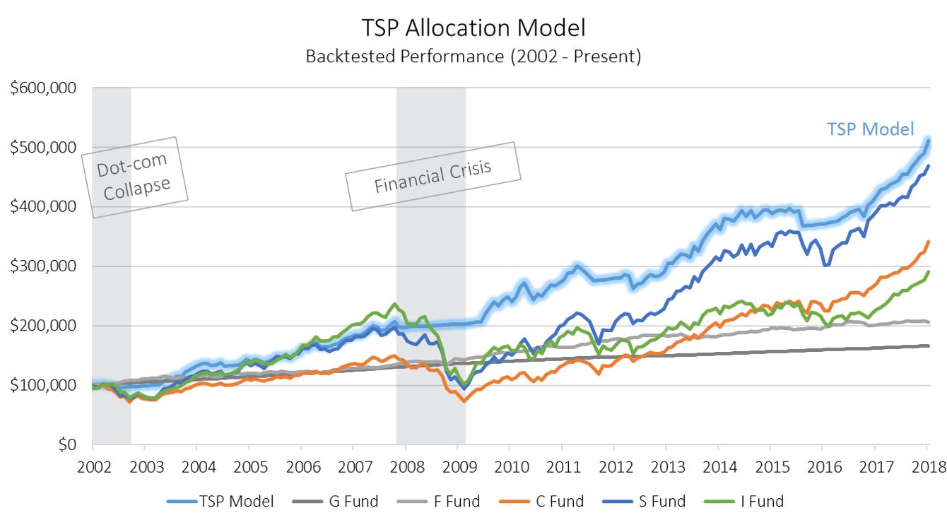 TSP Allocation Model
