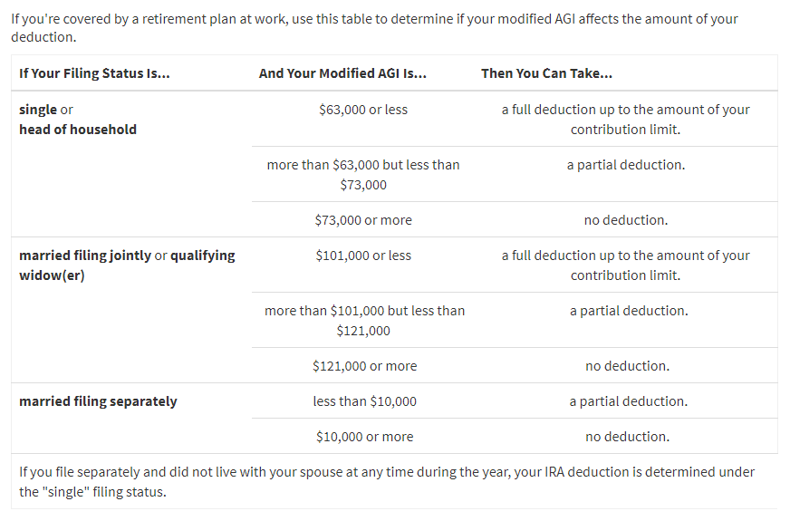 2018 Traditional IRA Deduction Limits