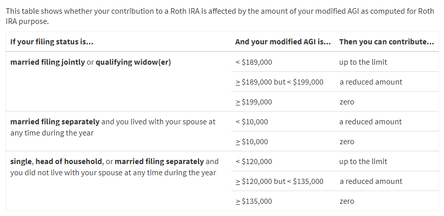 2018 Roth IRA Contribution Limits