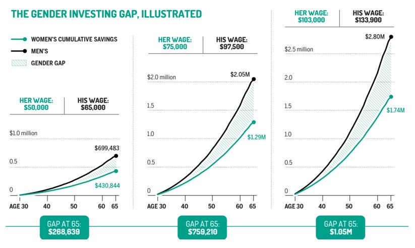 Gender Investment Gap