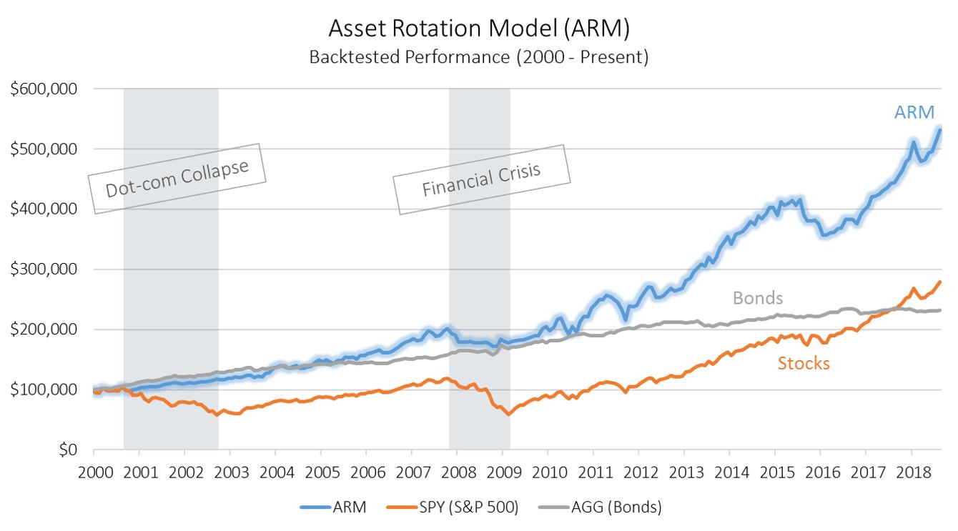 Asset Rotation Model