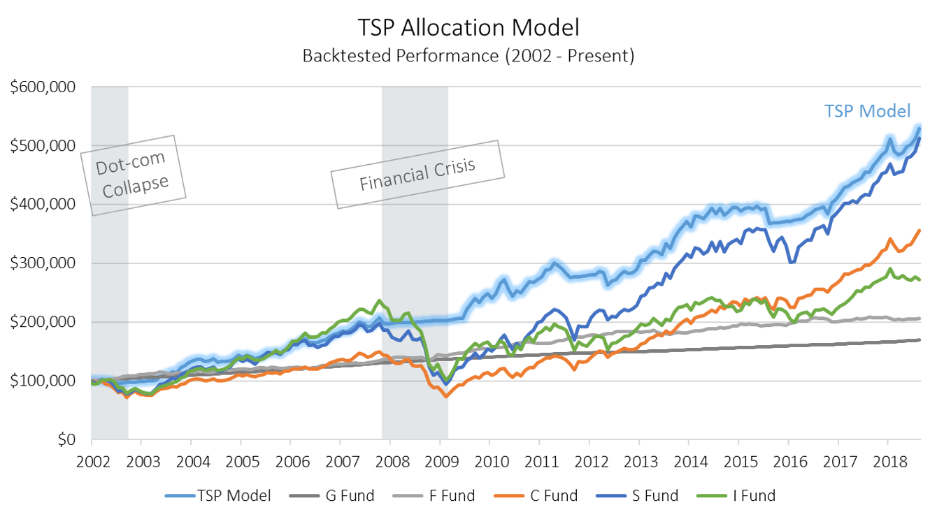TSP Allocation Model