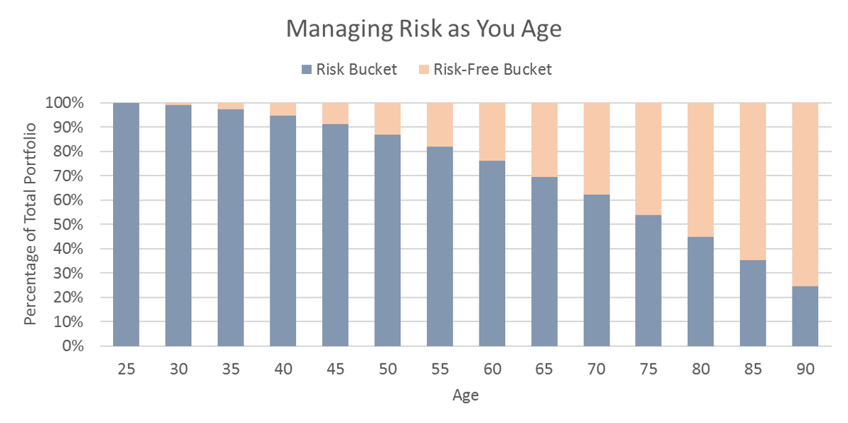 Managing Risk as You Age