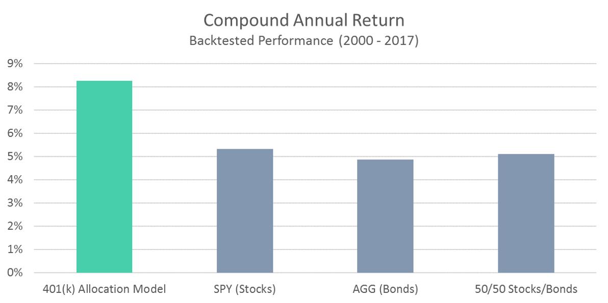 401 Model Compound Annual Return