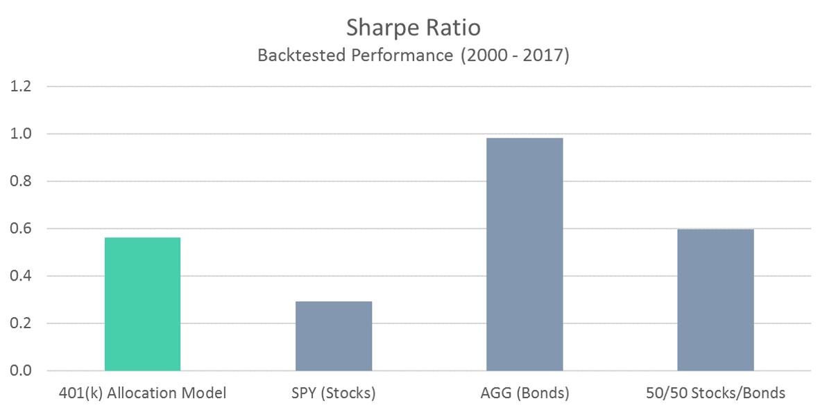 401 Model Sharpe Ratio