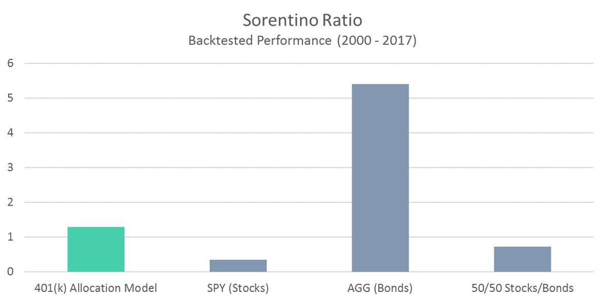401 Model Sorentino Ratio