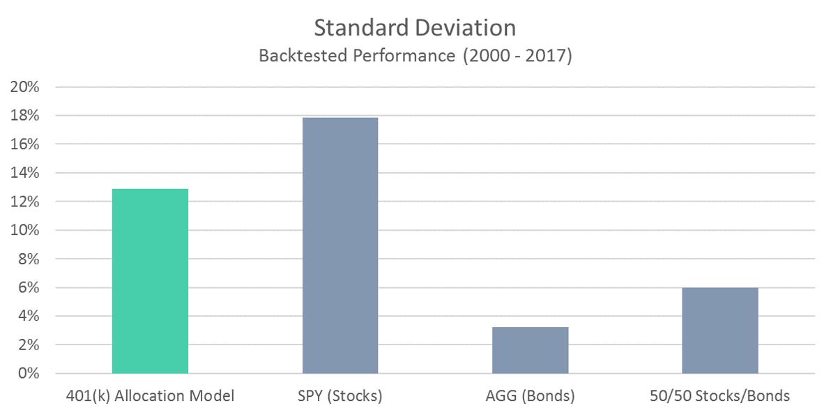 401 Model Standard Deviation
