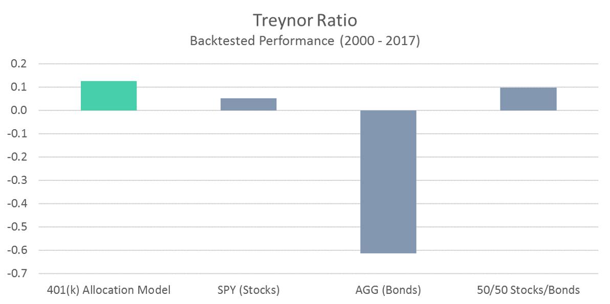 401 Model Treynor Ratio