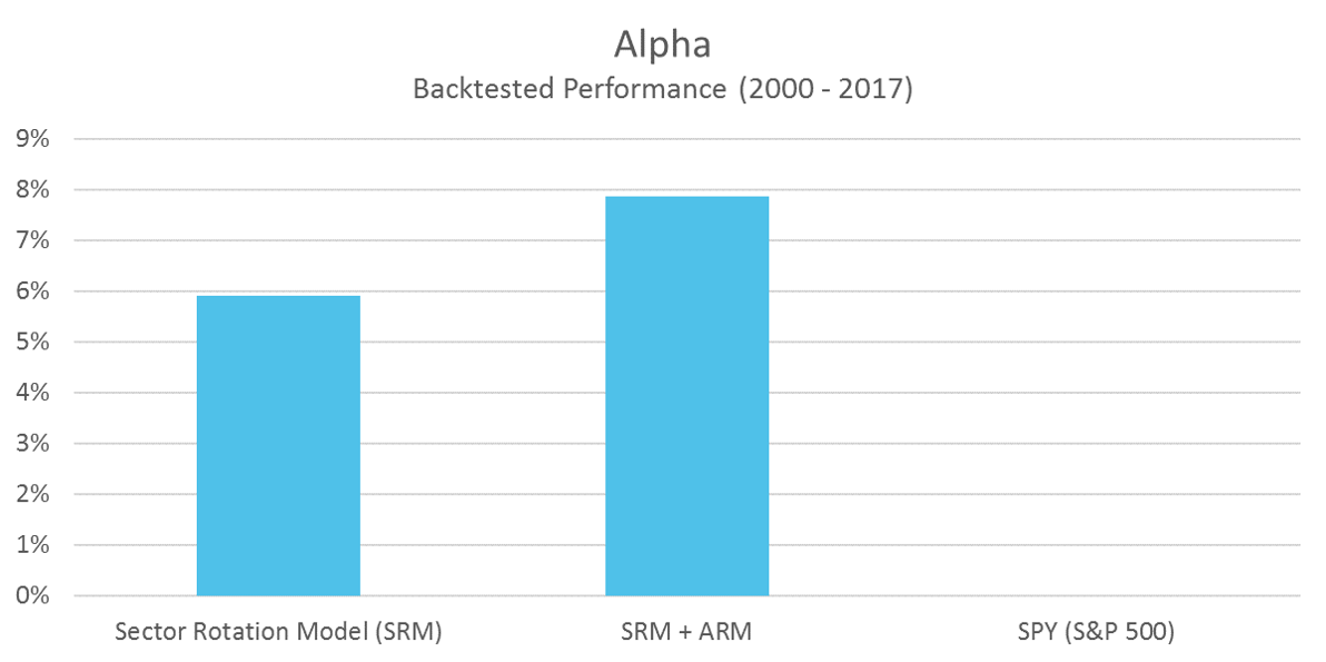 SRM Alpha