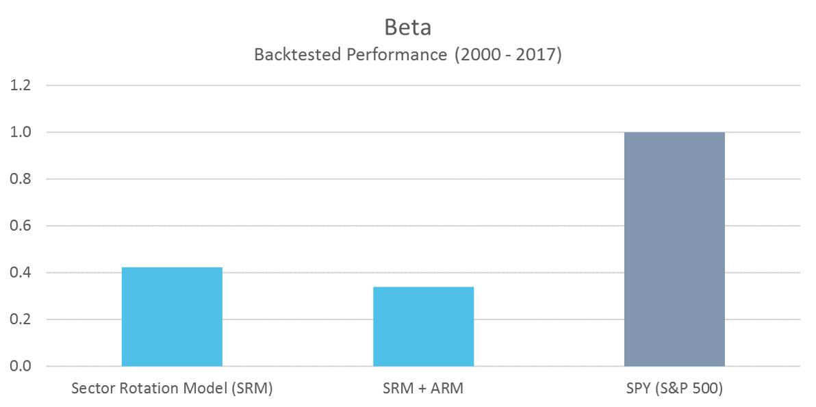 SRM Beta