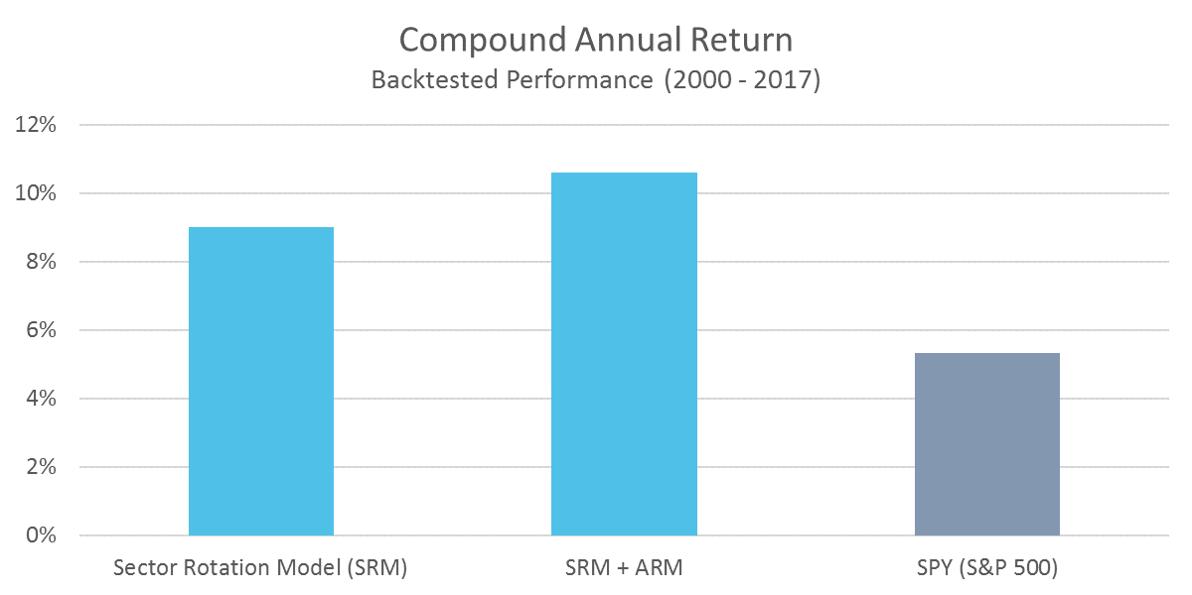 SRM Compound Annual Return