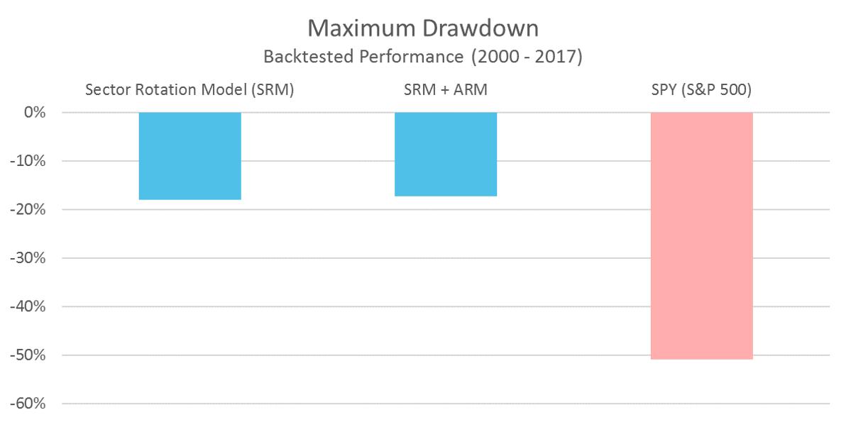 SRM Maximum Drawdown