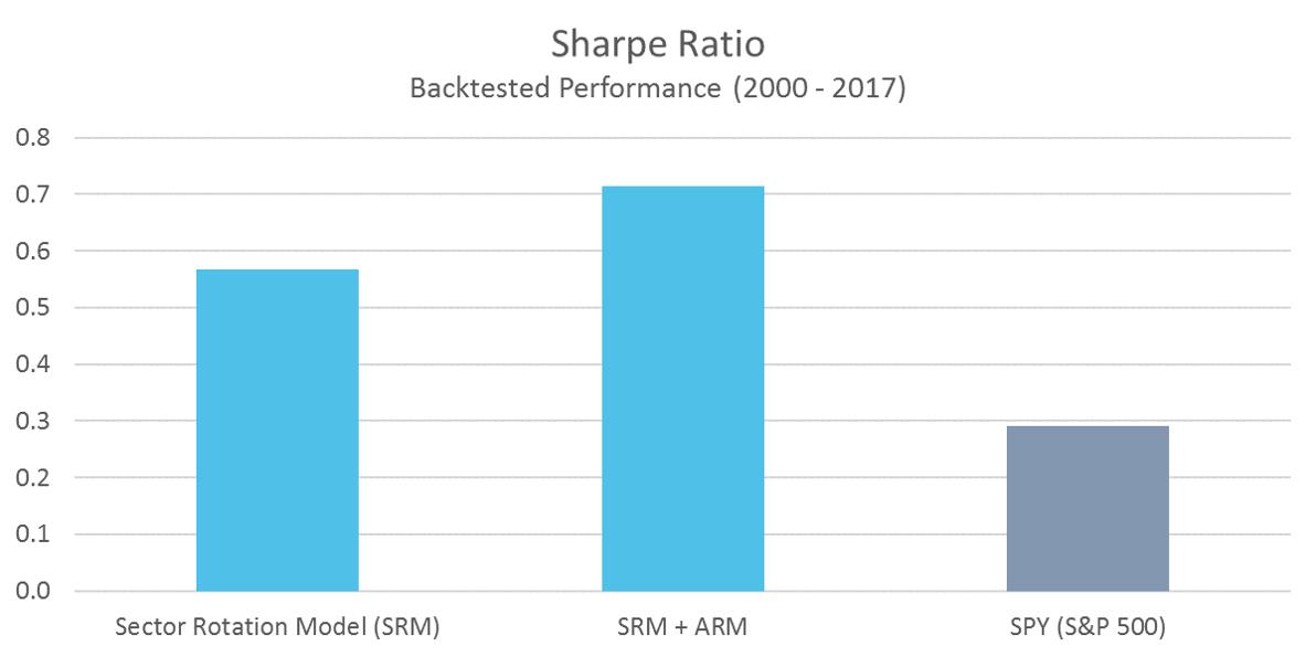SRM Sharpe Ratio