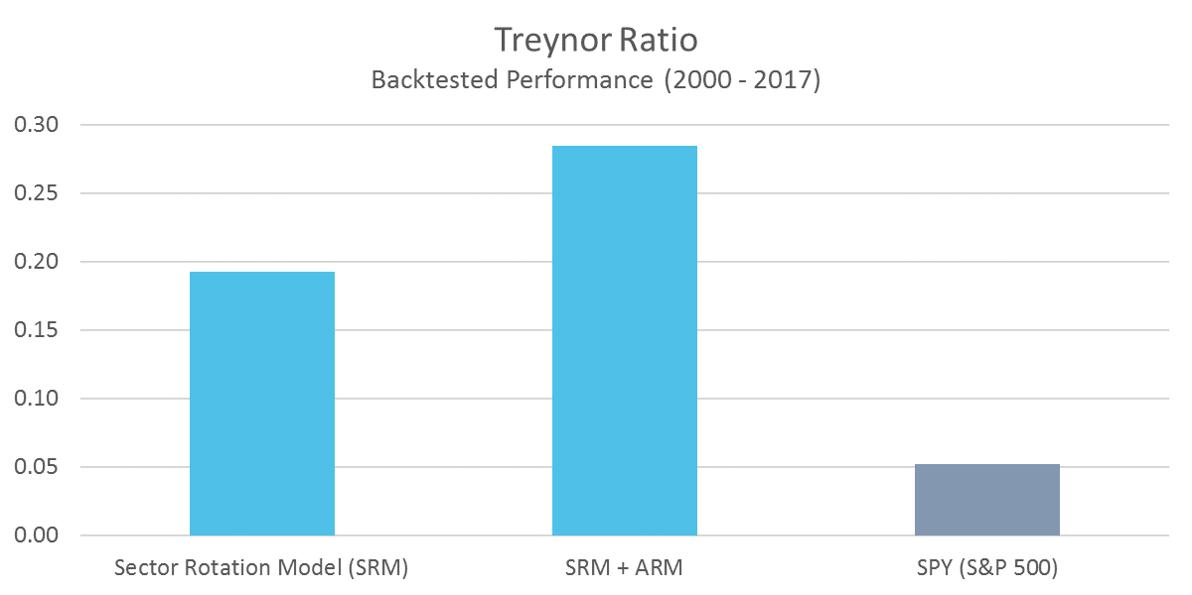 SRM Treynor Ratio