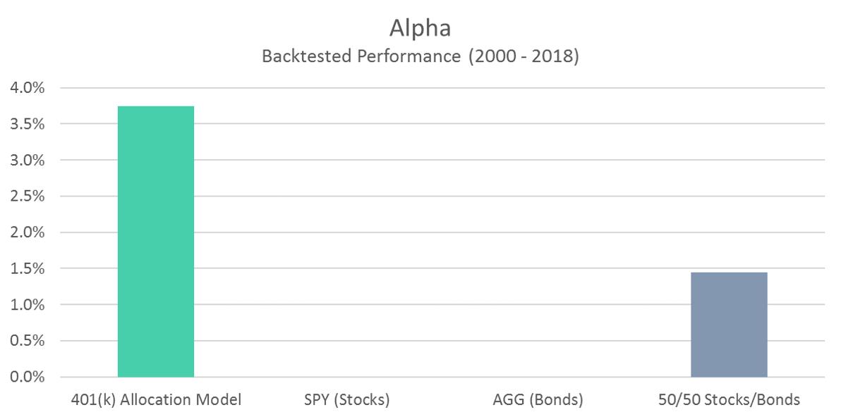 401 Model Alpha