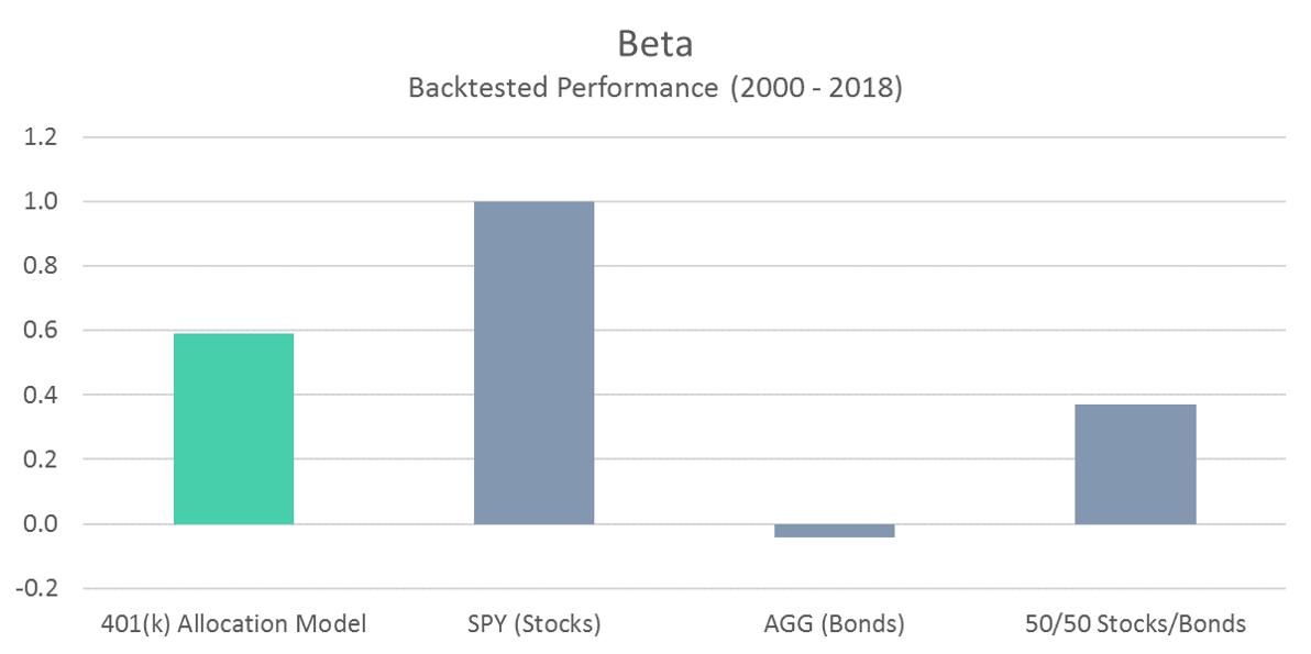 401 Model Beta