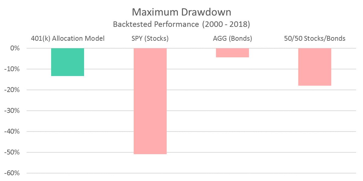 401 Model Maximum Drawdown