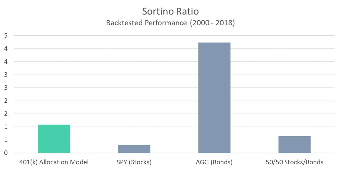 401 Model Sortino Ratio