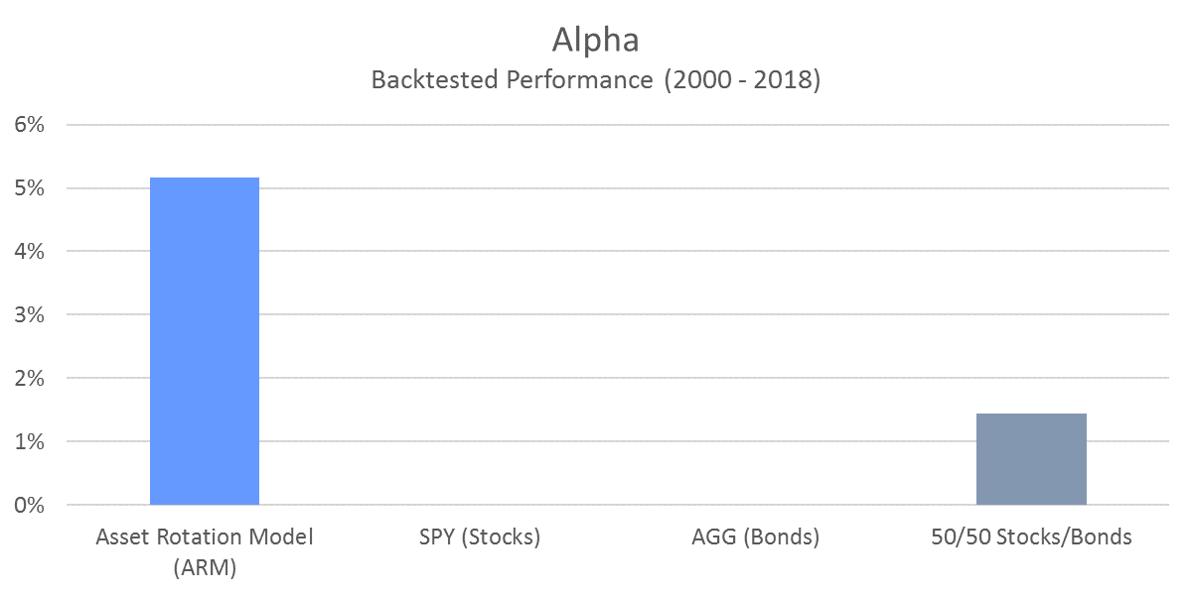 ARM Alpha
