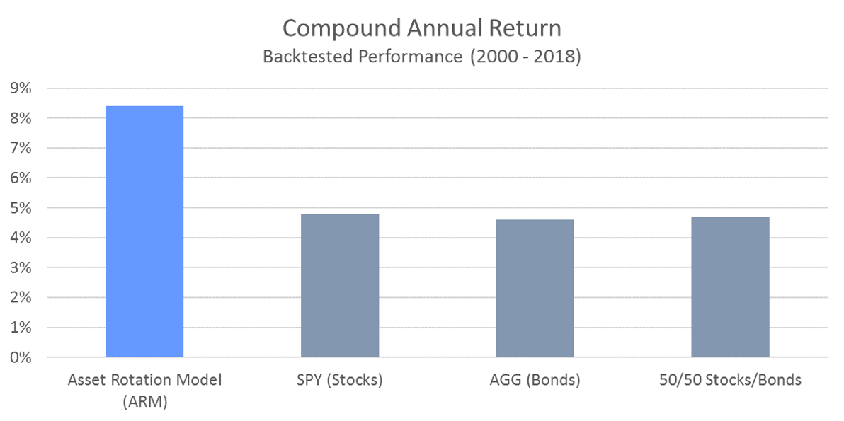 ARM Compound Annual Return