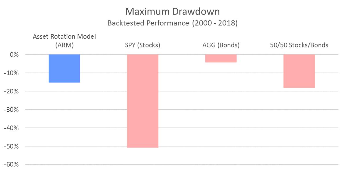 ARM Maximum Drawdown