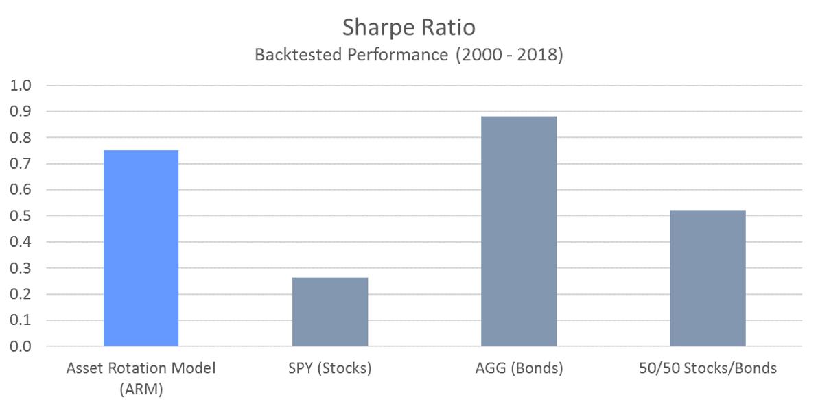 ARM Sharpe Ratio