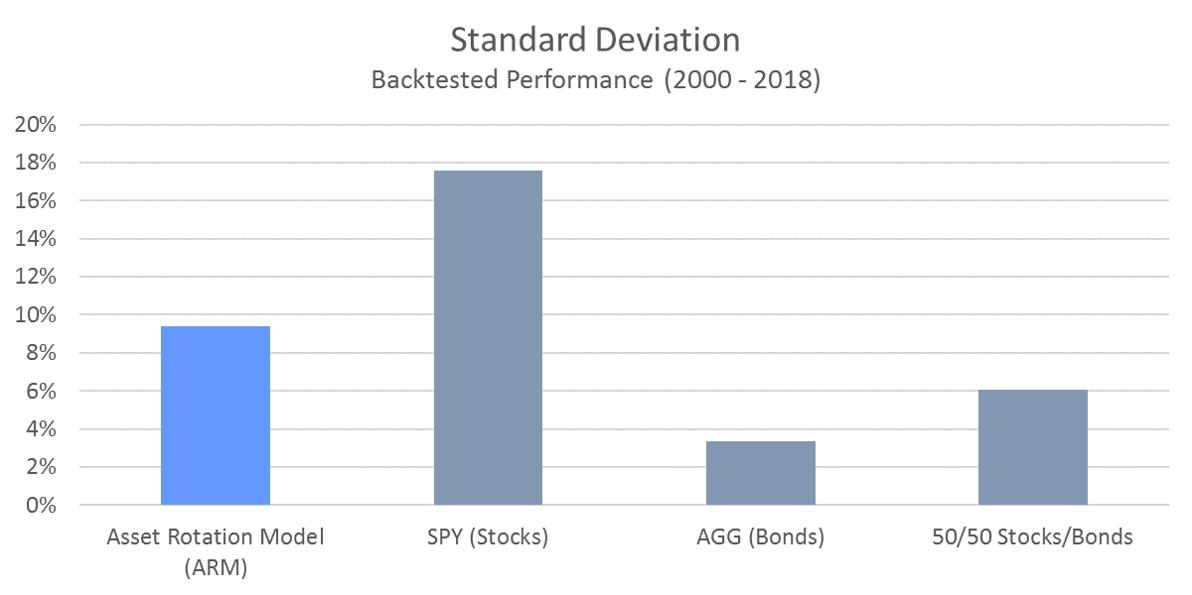 ARM Standard Deviation