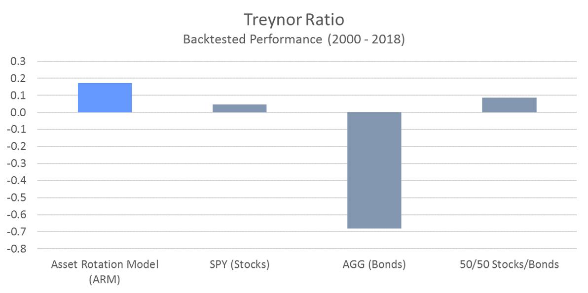 ARM Treynor Ratio