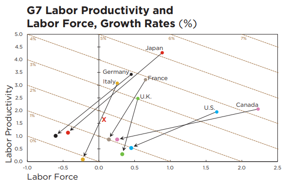 G7 Labor Productivity and Labor Force Growth Rates