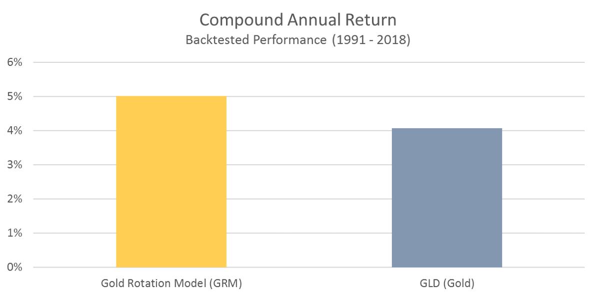 GRM Compound Annual Return
