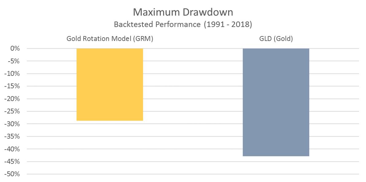 GRM Maximum Drawdown