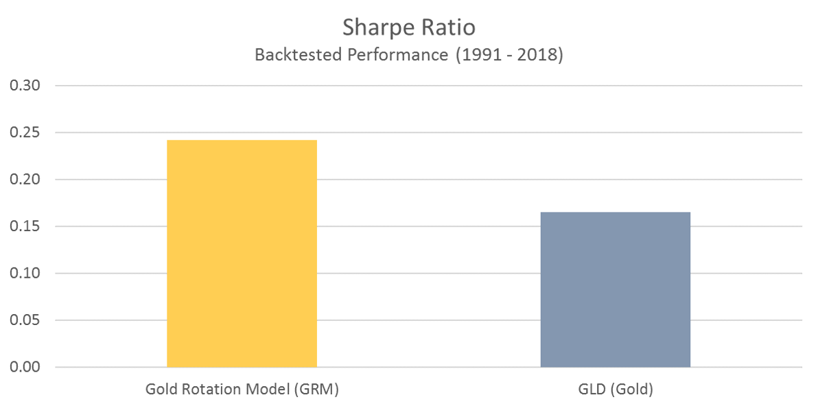 GRM Sharpe Ratio