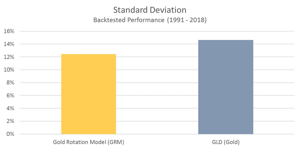 GRM Standard Deviation