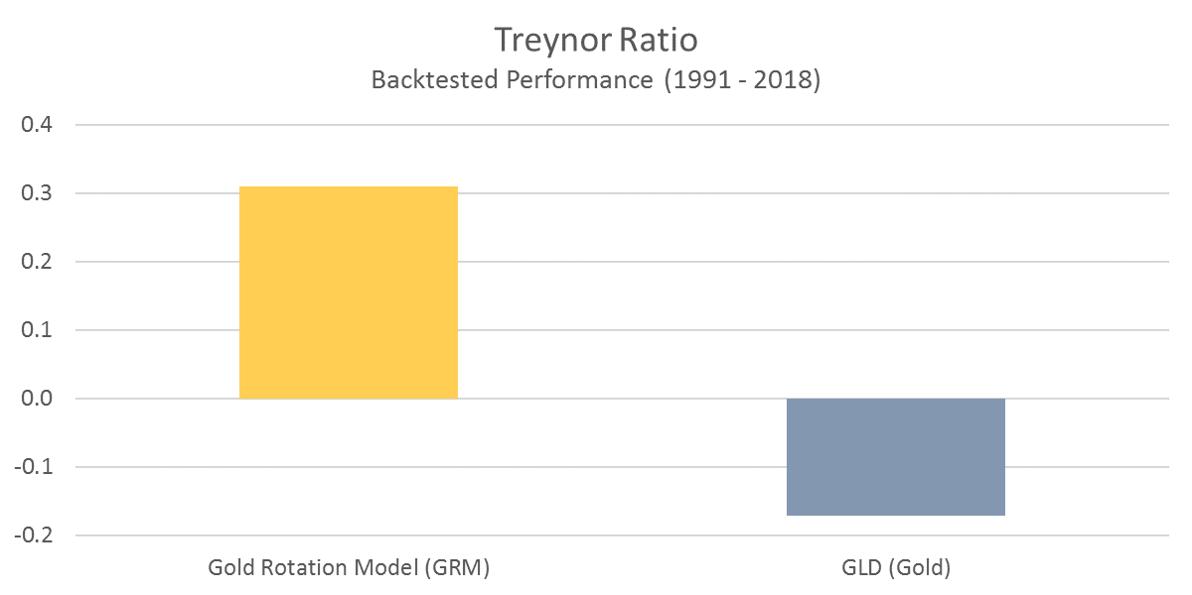 GRM Treynor Ratio