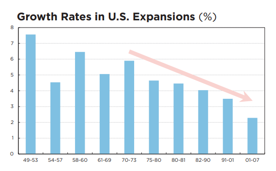 Growth Rates in U.S. Expansions