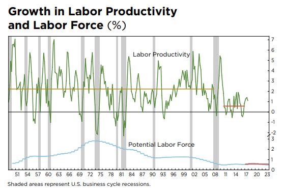 Growth in Labor Productivity and Labor Force